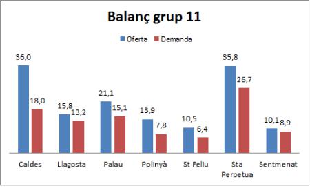 Quadre 10.  Estimació: Balanç entre oferta i demanda. Grups 11 de despesa (hostaleria). En milions d'euros.